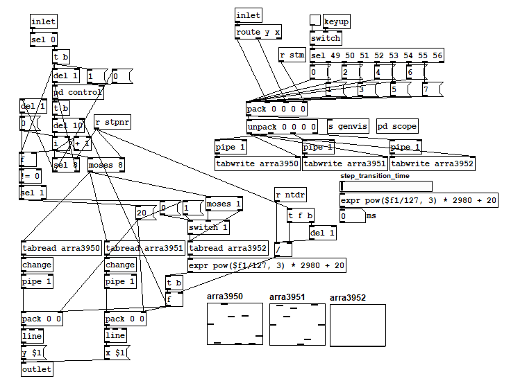 Custom 2-dimentional envelope made in pure data especially for the use with vector synthesizer